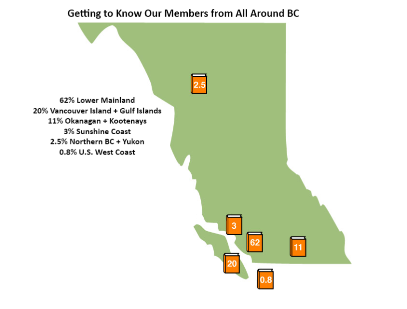 A minimalist map of BC shows that 62% of Editors BC members live in the Lower Mainland, 20% live in Vancouver Island and the Gulf Islands, 11% live in the Okanagan and the Kootenays, 3% live in the Sunshine Coast, 2.5% live in Northern BC and Yukon, and .8% live in the West Coast of the U.S.